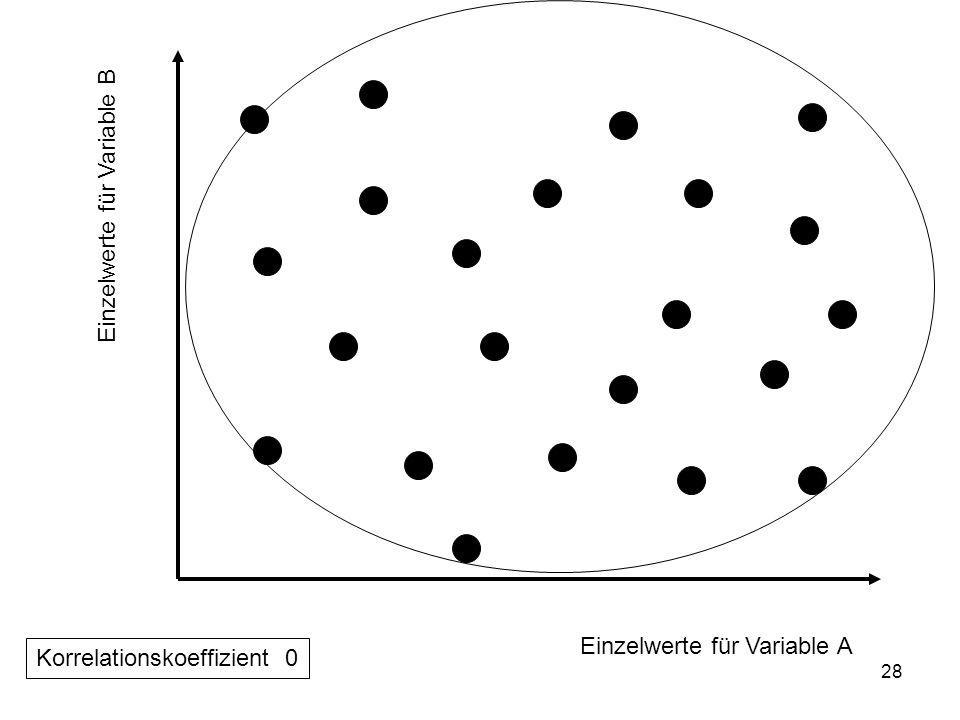Einzelwerte für Variable B