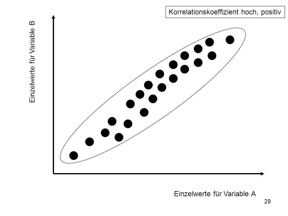 Korrelationskoeffizient hoch, positiv