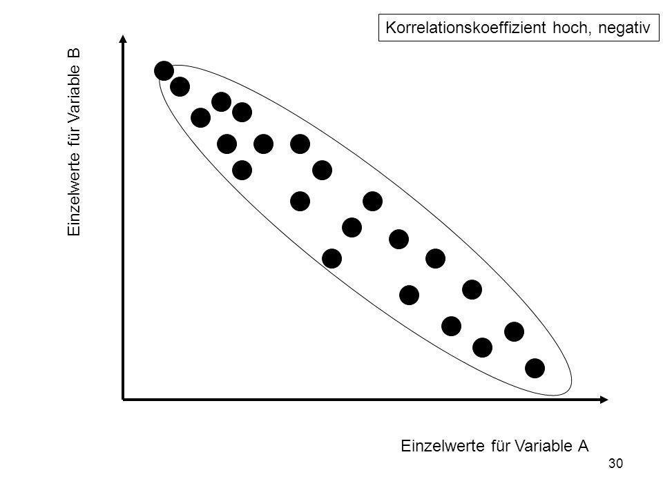 Korrelationskoeffizient hoch, negativ