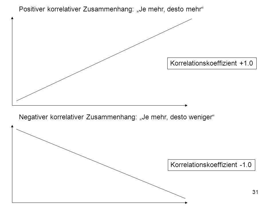 """Positiver korrelativer Zusammenhang: """"Je mehr, desto mehr"""