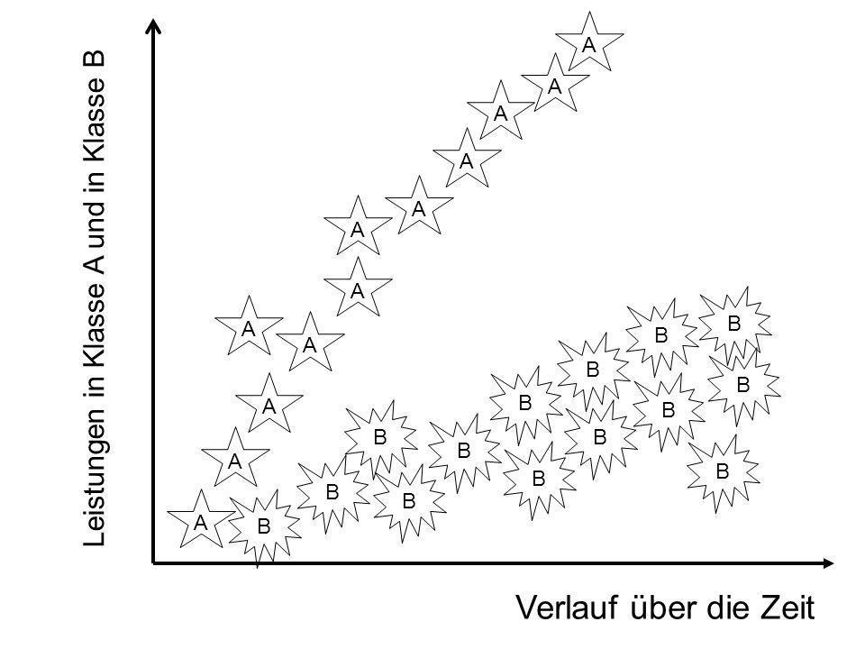 Verlauf über die Zeit Leistungen in Klasse A und in Klasse B A A A A A