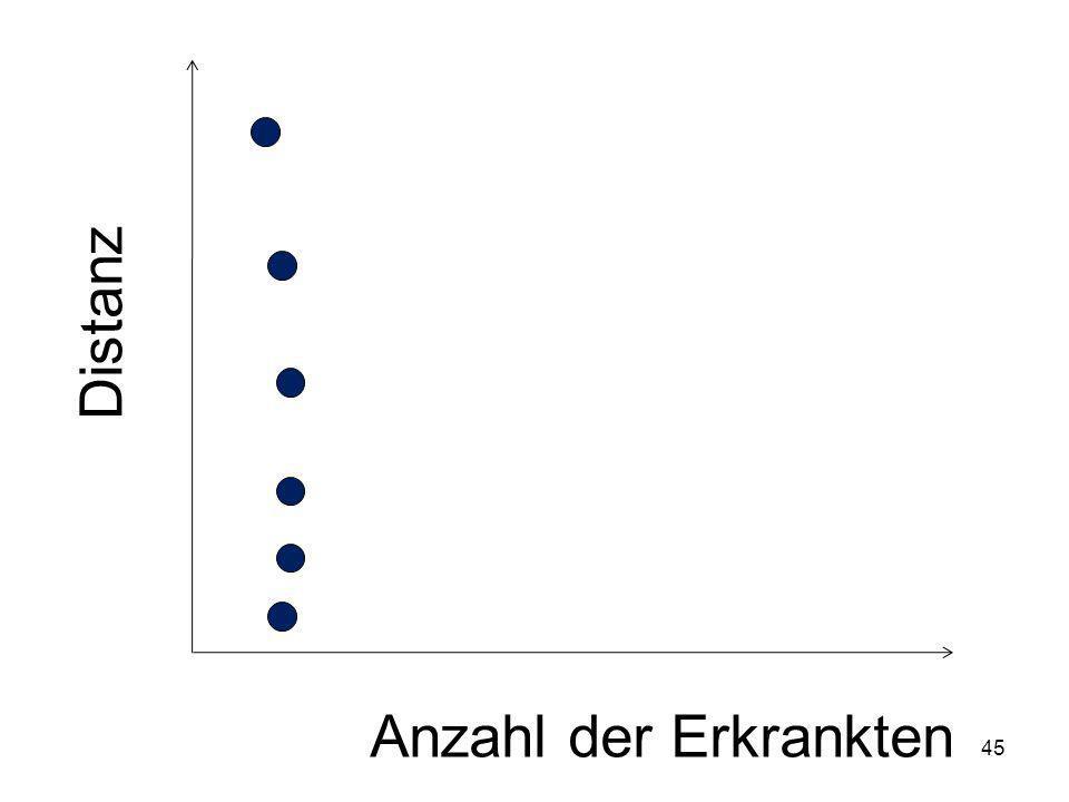 Distanz Anzahl der Erkrankten