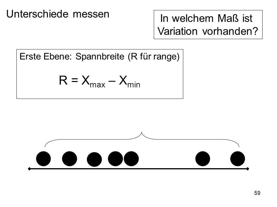 Erste Ebene: Spannbreite (R für range)
