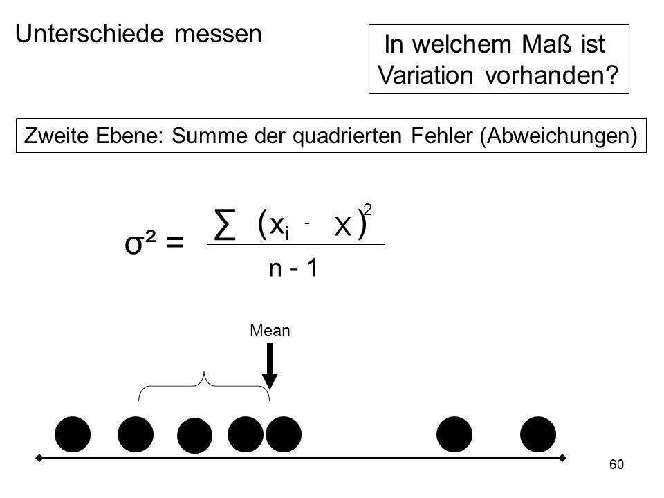 Zweite Ebene: Summe der quadrierten Fehler (Abweichungen)