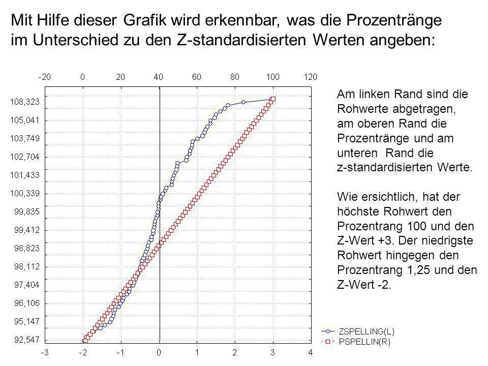 Mit Hilfe dieser Grafik wird erkennbar, was die Prozentränge im Unterschied zu den Z-standardisierten Werten angeben: