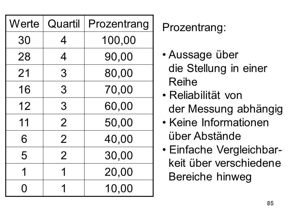 Werte Quartil. Prozentrang. 30. 4. 100,00. 28. 90,00. 21. 3. 80,00. 16. 70,00. 12. 60,00.