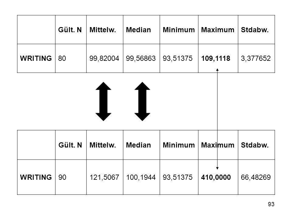 Gült. N Mittelw. Median. Minimum. Maximum. Stdabw. WRITING. 80. 99,82004. 99,56863. 93,51375.