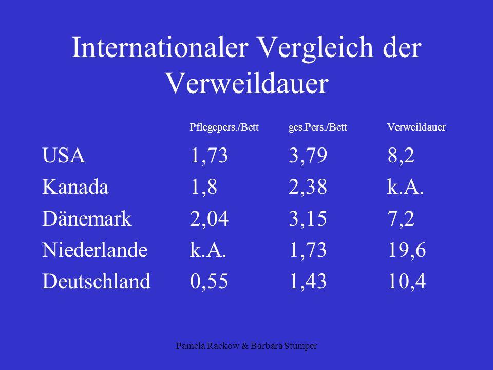 Internationaler Vergleich der Verweildauer