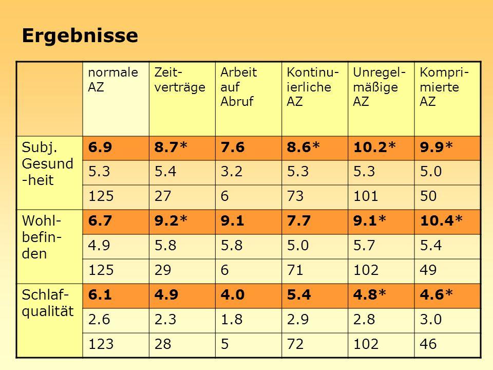 Ergebnisse Subj. Gesund-heit 6.9 8.7* 7.6 8.6* 10.2* 9.9* 5.3 5.4 3.2