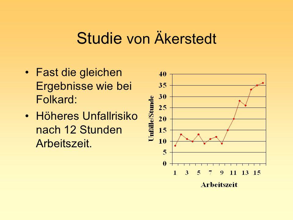 Studie von Äkerstedt Fast die gleichen Ergebnisse wie bei Folkard: