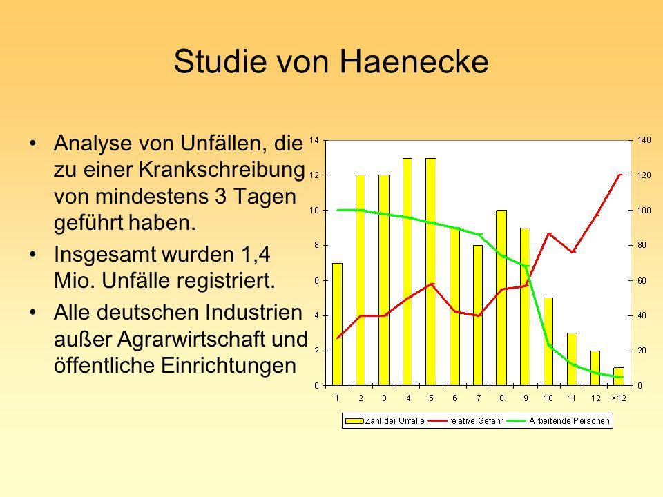 Studie von Haenecke Analyse von Unfällen, die zu einer Krankschreibung von mindestens 3 Tagen geführt haben.