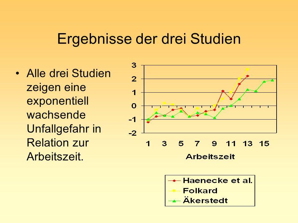Ergebnisse der drei Studien