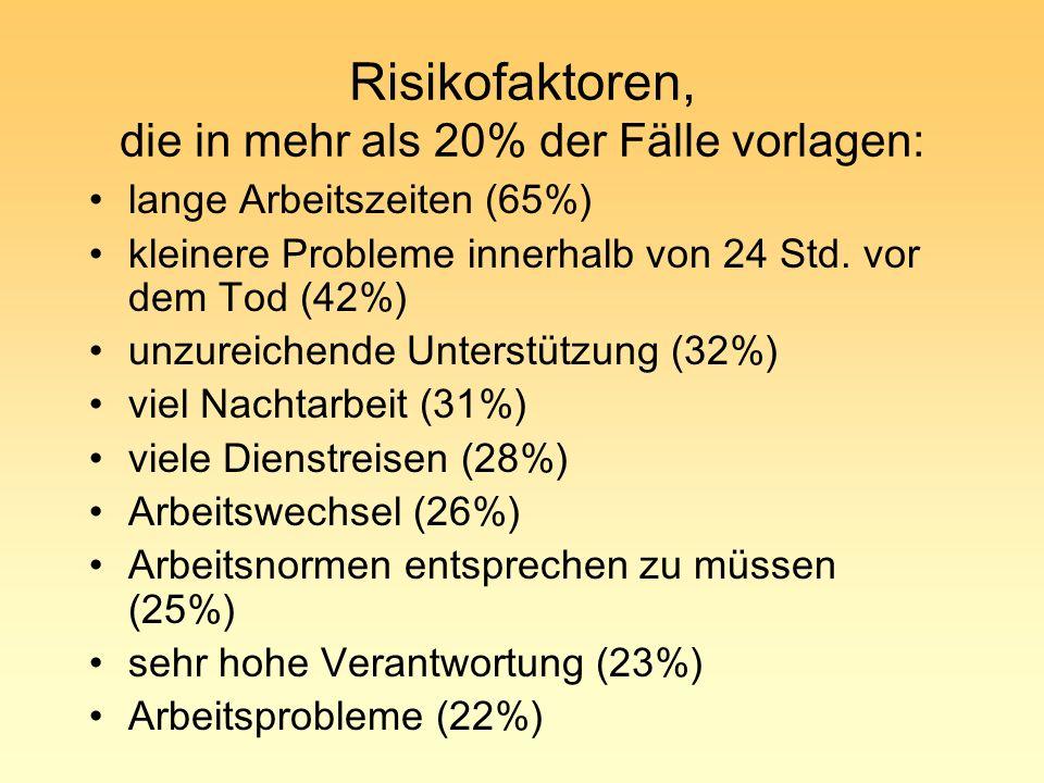 Risikofaktoren, die in mehr als 20% der Fälle vorlagen: