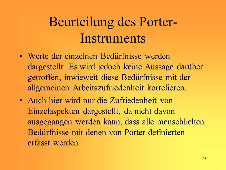 Beurteilung des Porter-Instruments
