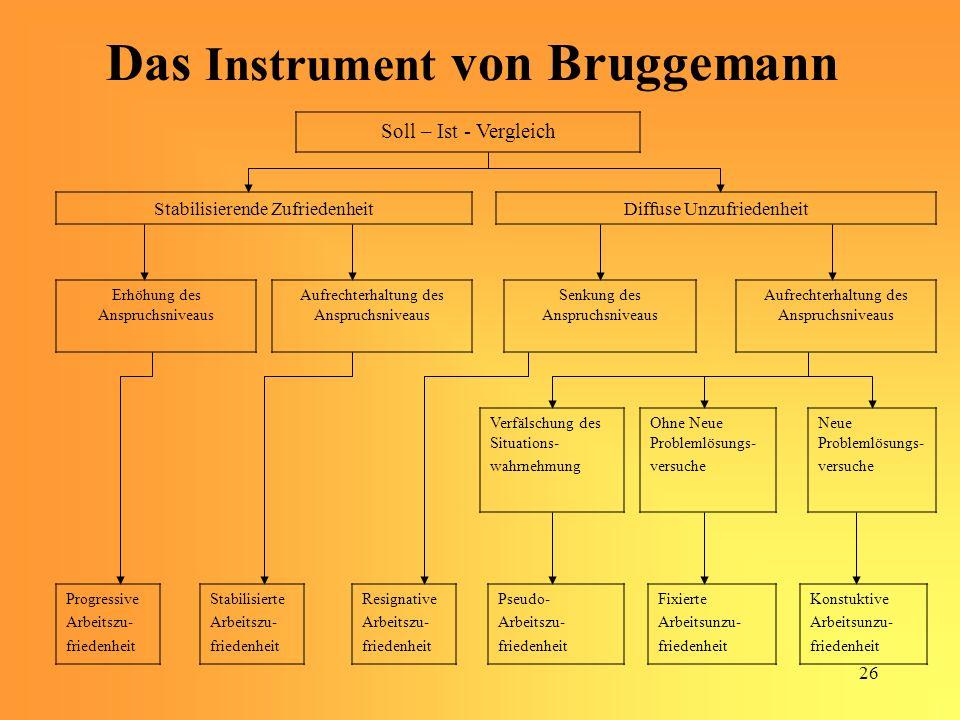 Das Instrument von Bruggemann