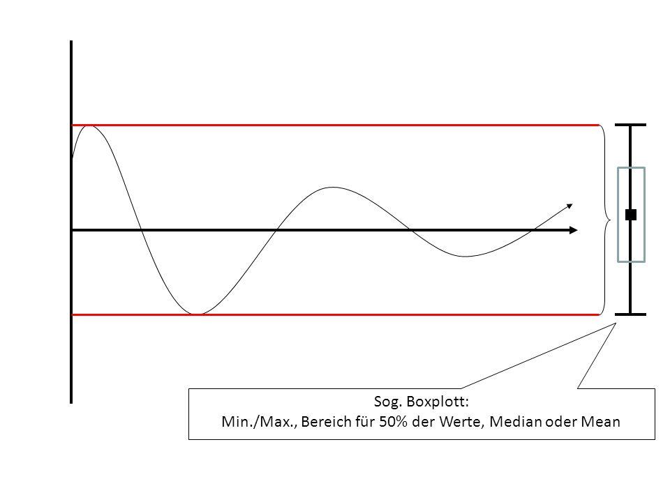 Min./Max., Bereich für 50% der Werte, Median oder Mean