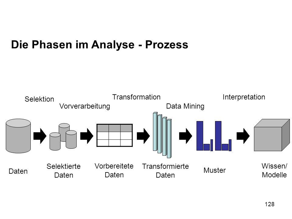 Die Phasen im Analyse - Prozess