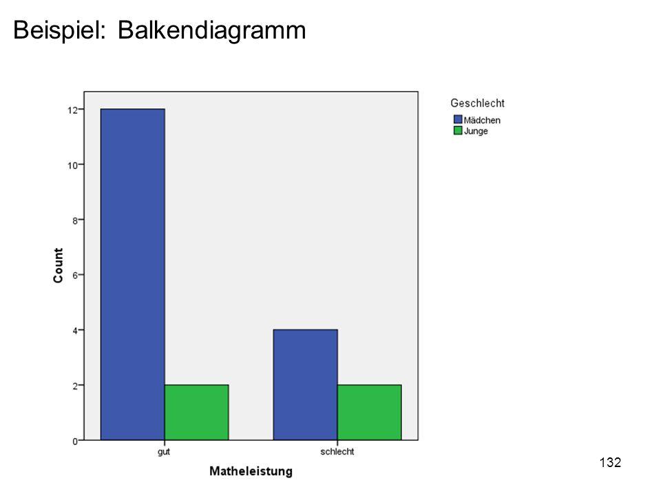 Beispiel: Balkendiagramm