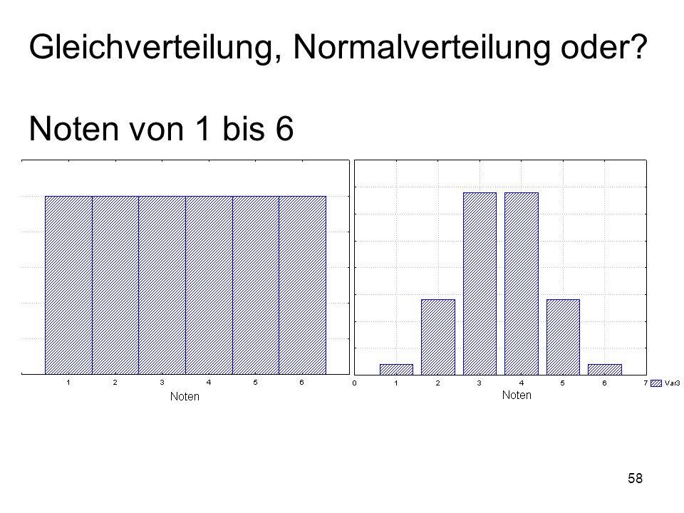 Gleichverteilung, Normalverteilung oder Noten von 1 bis 6