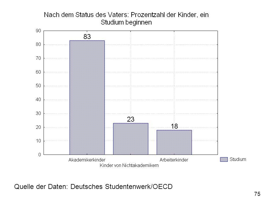Quelle der Daten: Deutsches Studentenwerk/OECD