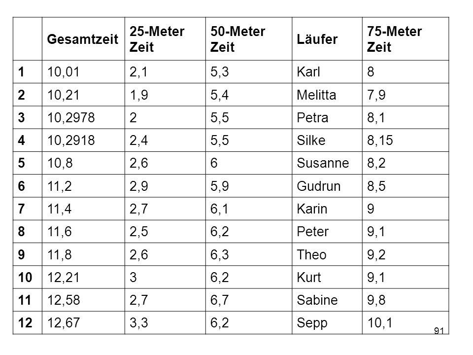 Gesamtzeit 25-Meter Zeit. 50-Meter Zeit. Läufer. 75-Meter Zeit. 1. 10,01. 2,1. 5,3. Karl. 8.