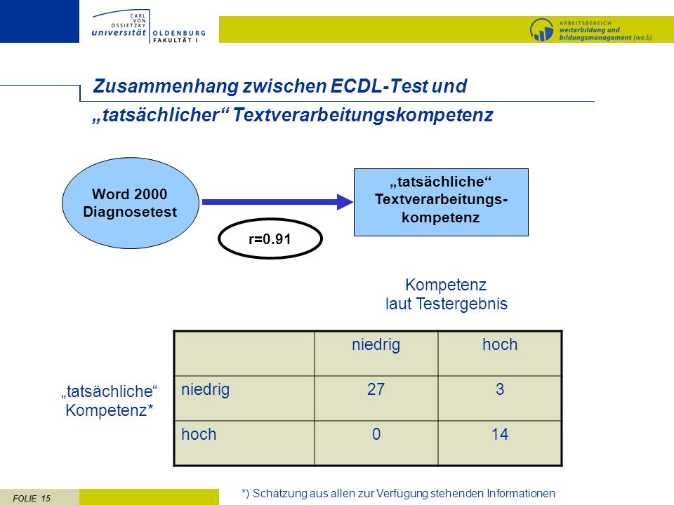 Zusammenhang zwischen ECDL-Test und