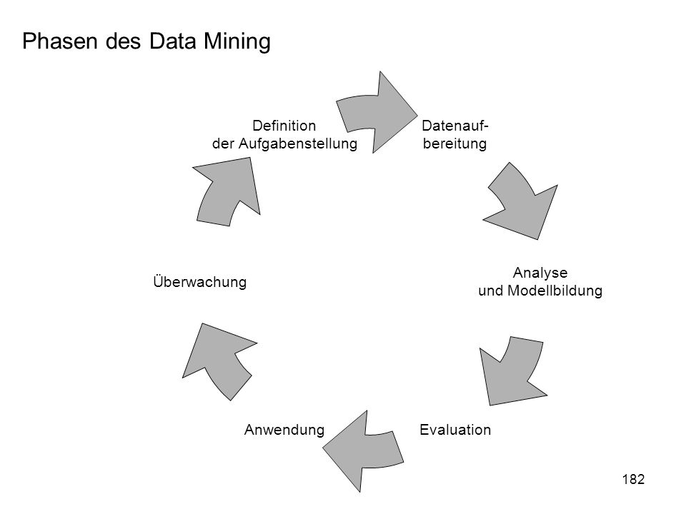 Phasen des Data Mining
