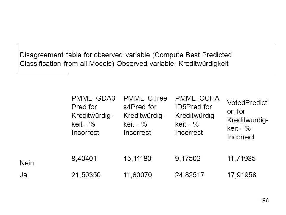 Disagreement table for observed variable (Compute Best Predicted Classification from all Models) Observed variable: Kreditwürdigkeit