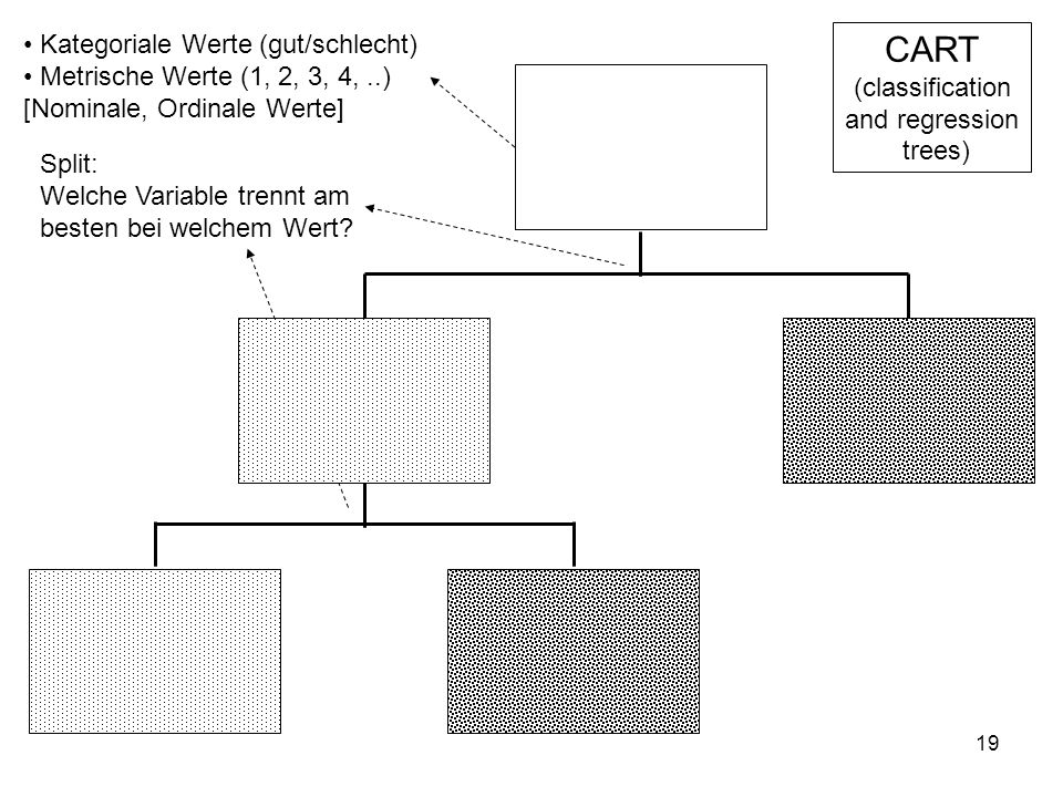 CART (classification and regression trees)