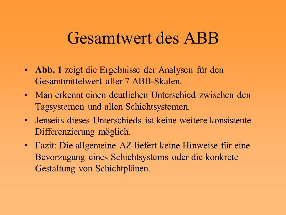 Gesamtwert des ABB Abb. 1 zeigt die Ergebnisse der Analysen für den Gesamtmittelwert aller 7 ABB-Skalen.