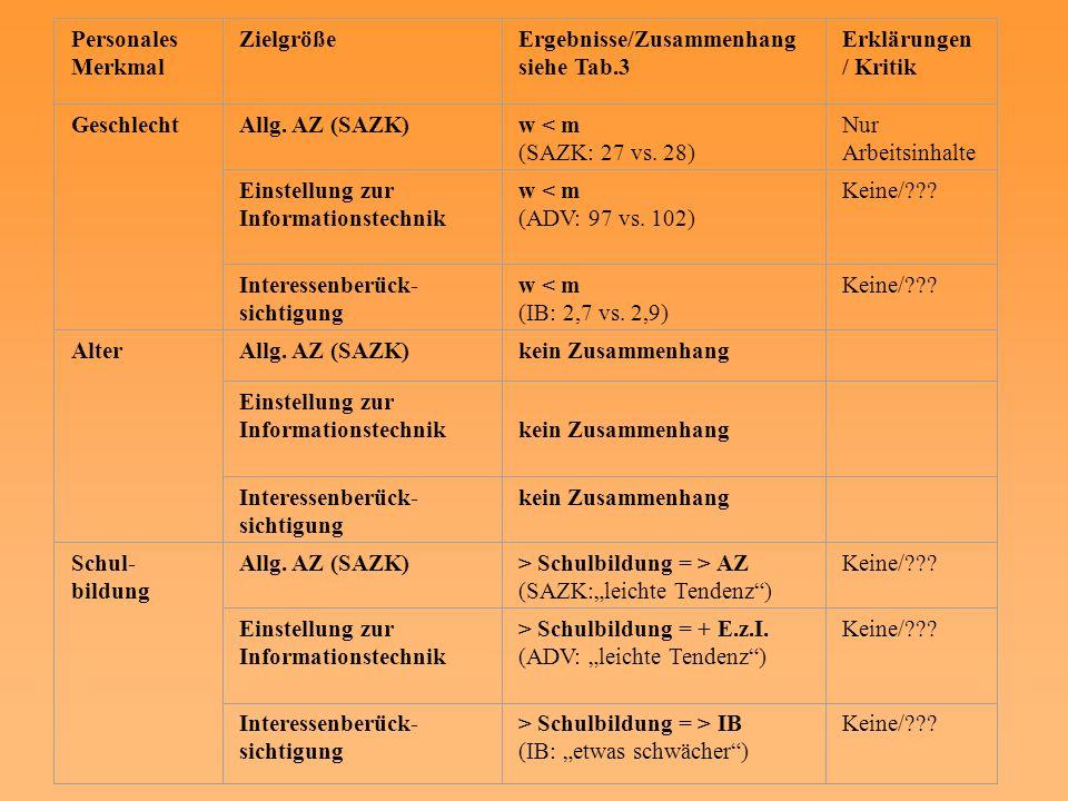 Personales Merkmal Zielgröße. Ergebnisse/Zusammenhang. siehe Tab.3. Erklärungen/ Kritik. Geschlecht.