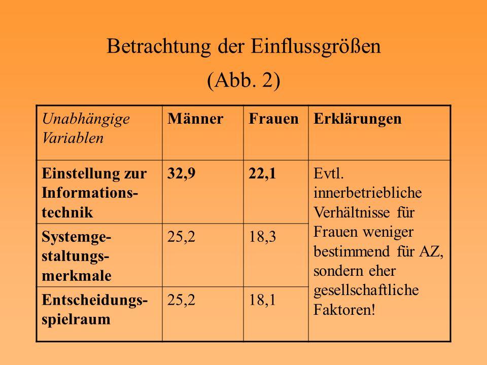 Betrachtung der Einflussgrößen (Abb. 2)