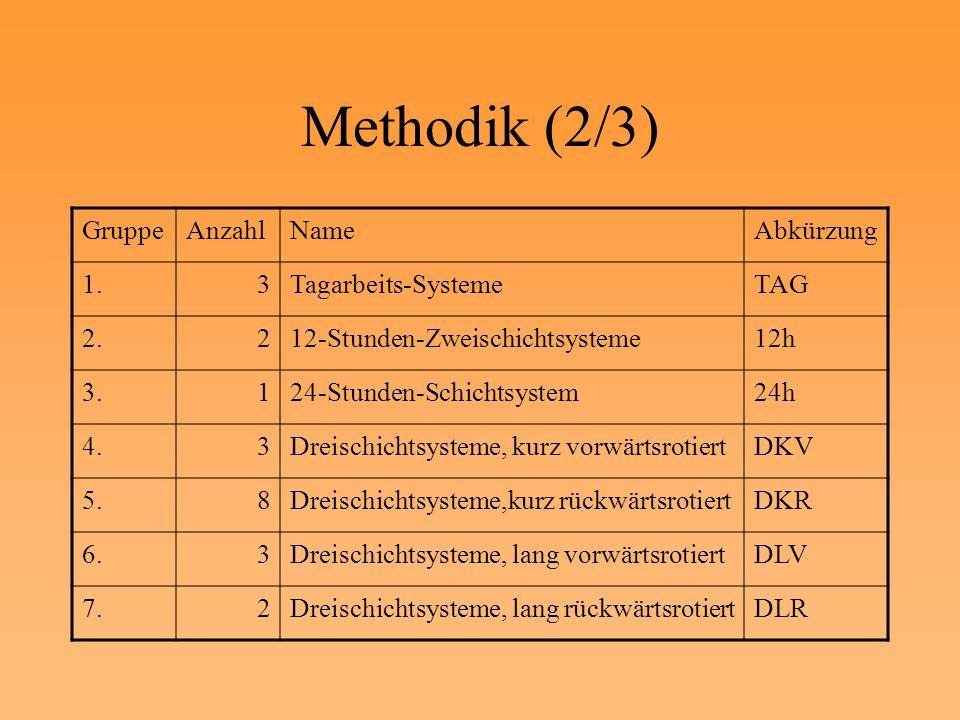 Methodik (2/3) Gruppe Anzahl Name Abkürzung 1. 3 Tagarbeits-Systeme