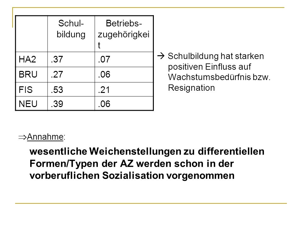Schul- bildung. Betriebs- zugehörigkeit. HA2. .37. .07. BRU. .27. .06. FIS. .53. .21. NEU.