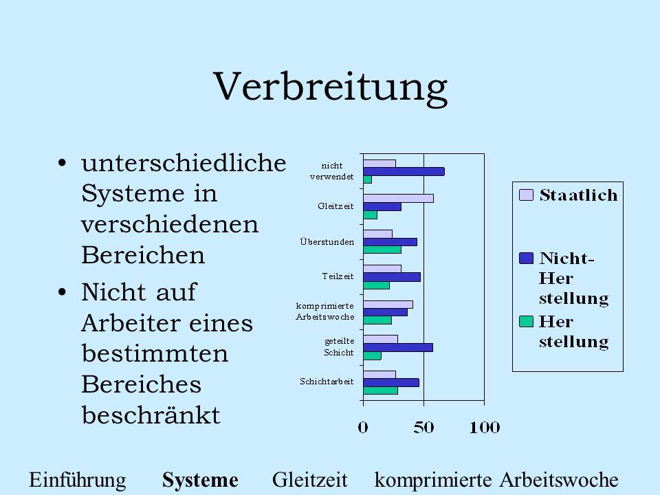 Verbreitung unterschiedliche Systeme in verschiedenen Bereichen