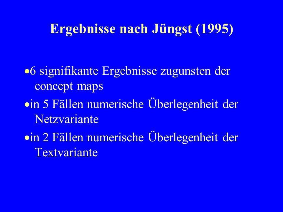 Ergebnisse nach Jüngst (1995)