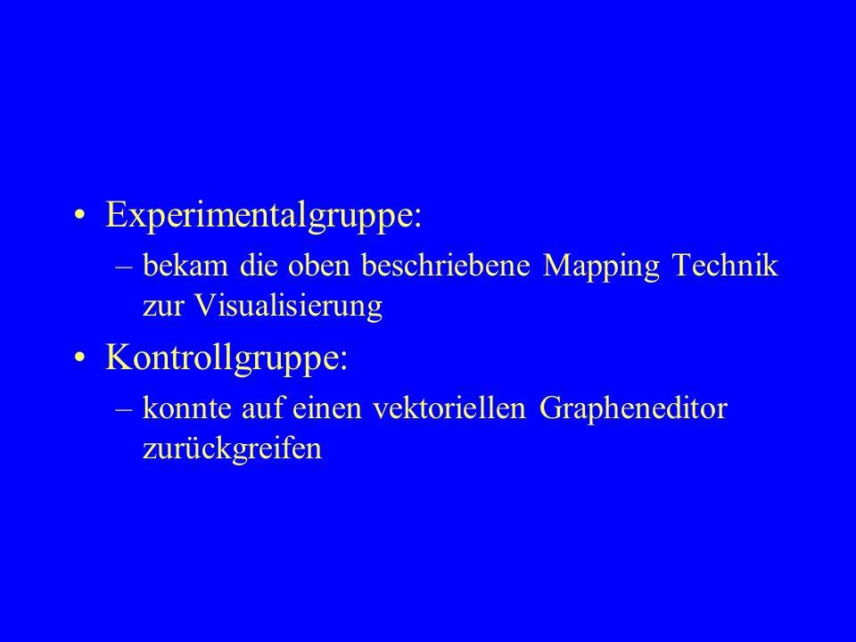 Experimentalgruppe: Kontrollgruppe: