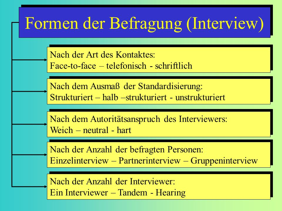 Formen der Befragung (Interview)