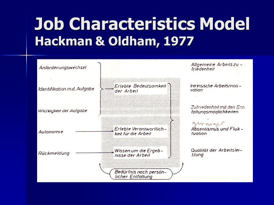 Job Characteristics Model Hackman & Oldham, 1977