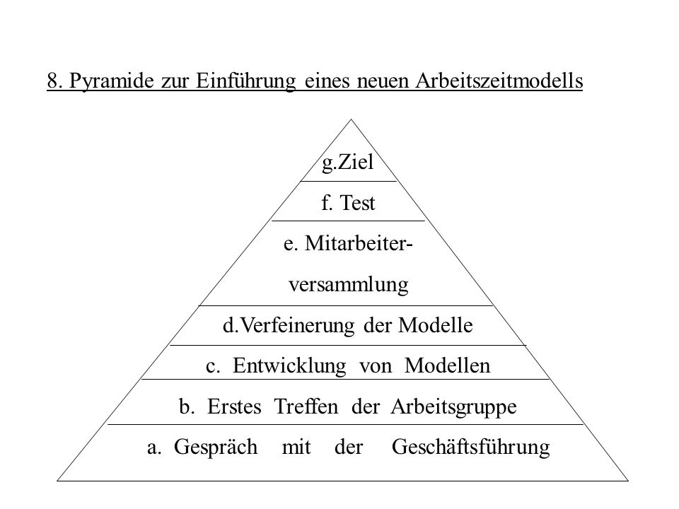 8. Pyramide zur Einführung eines neuen Arbeitszeitmodells