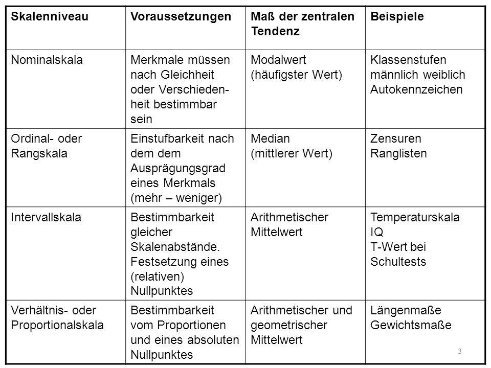 SkalenniveauVoraussetzungen. Maß der zentralen Tendenz. Beispiele. Nominalskala.