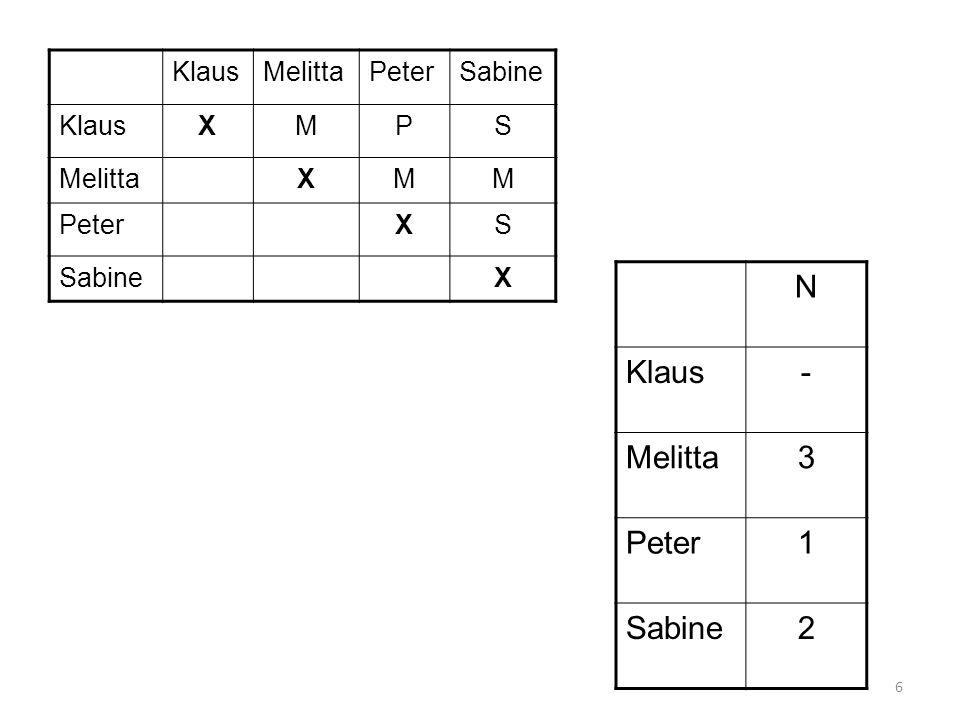 N Klaus - Melitta 3 Peter 1 Sabine 2 Klaus Melitta Peter Sabine X M P