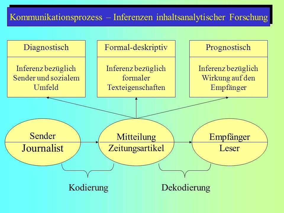 Kommunikationsprozess – Inferenzen inhaltsanalytischer Forschung