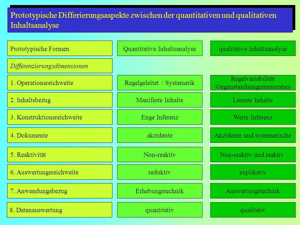 Prototypische Differierungsaspekte zwischen der quantitativen und qualitativen Inhaltsanalyse