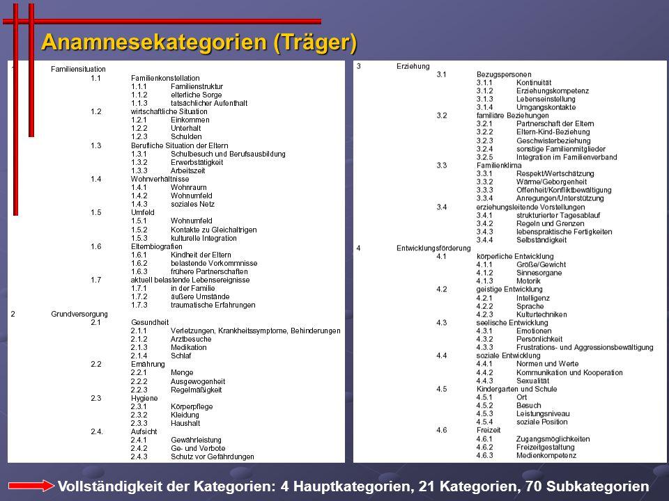 Anamnesekategorien (Träger)