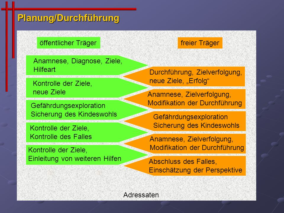 Planung/Durchführung