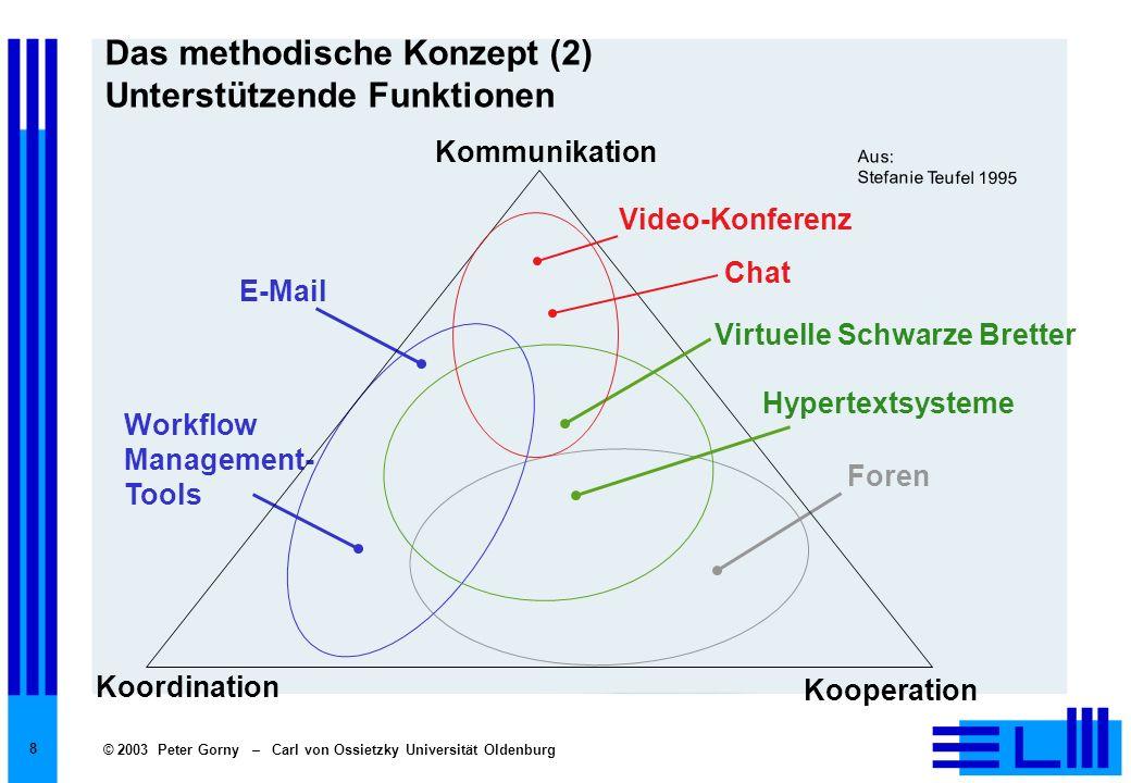 Das methodische Konzept (2) Unterstützende Funktionen