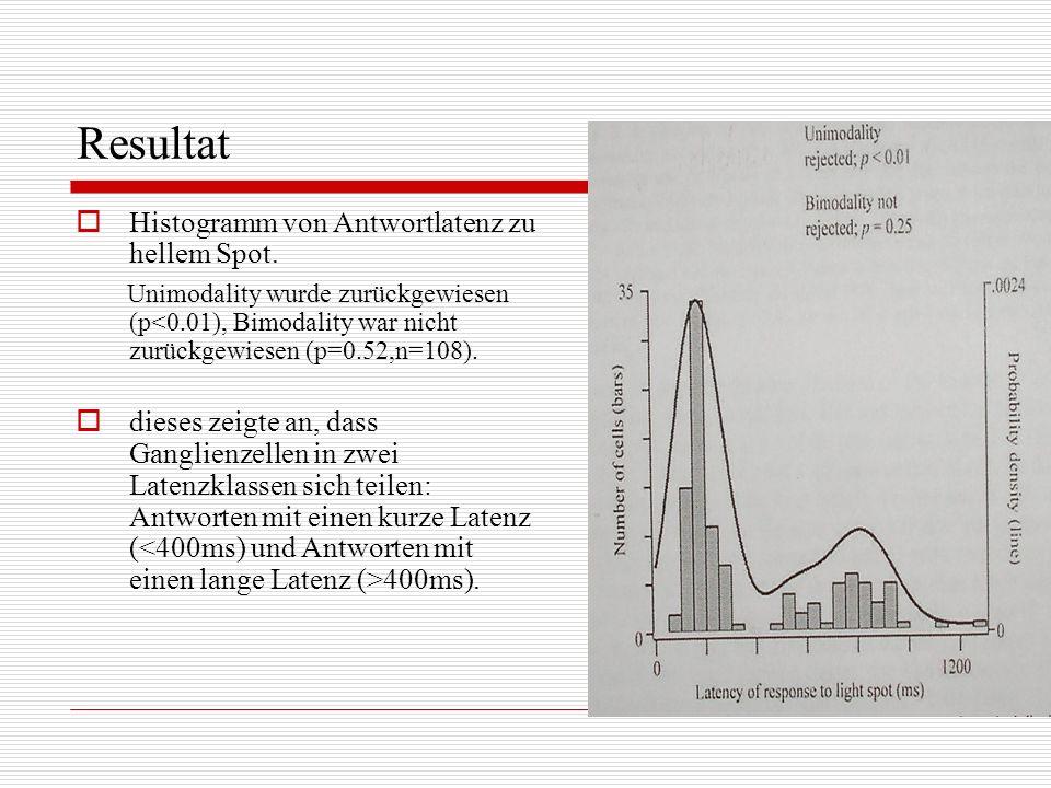 Resultat Histogramm von Antwortlatenz zu hellem Spot.