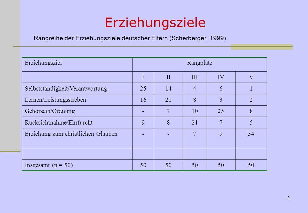Rangreihe der Erziehungsziele deutscher Eltern (Scherberger, 1999)