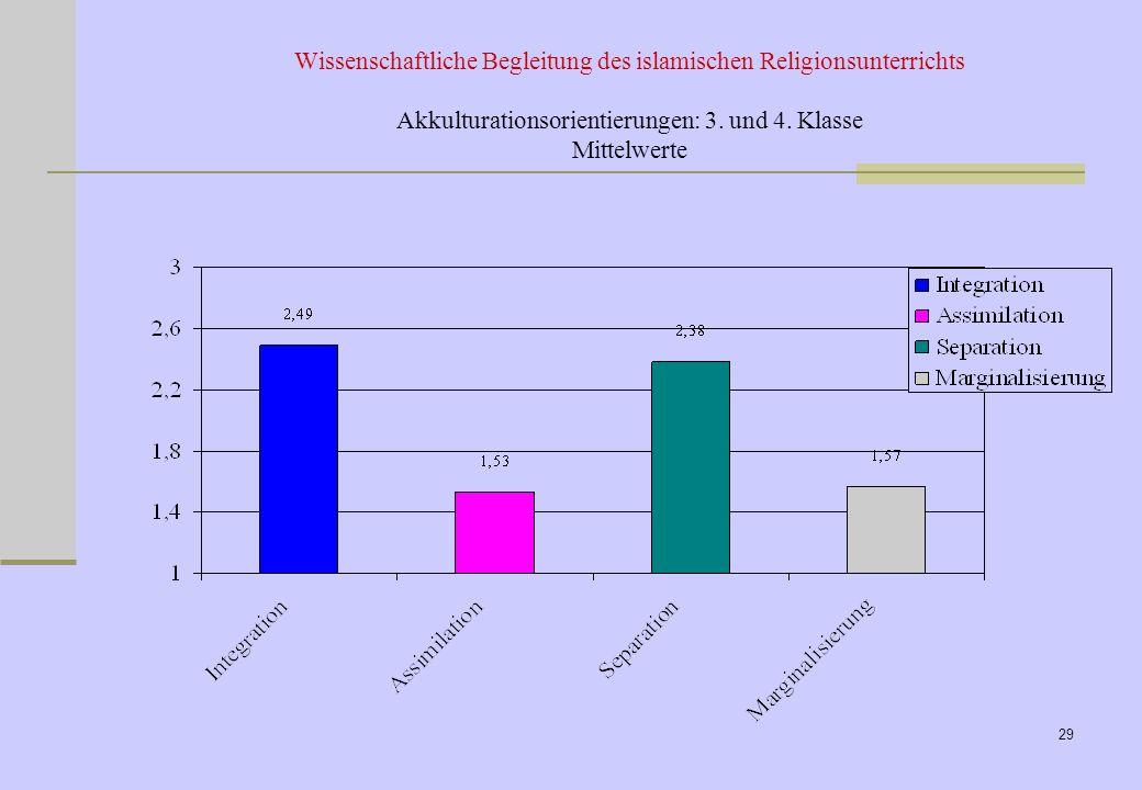 27.03.2017 Wissenschaftliche Begleitung des islamischen Religionsunterrichts Akkulturationsorientierungen: 3.